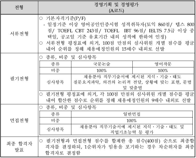 5. 전형별 심사방식